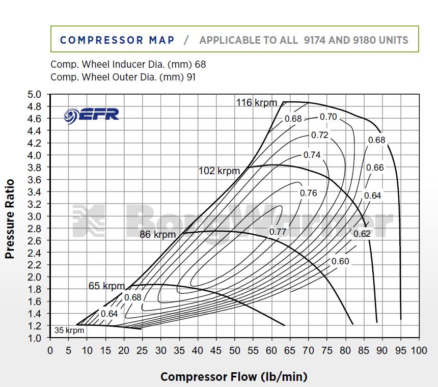 Super Core Borg Warner EFR 9180 - 12919097001, Turbochargers